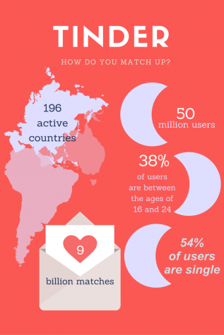 The statistics of Tinder show that the app generates high traffic and many results.