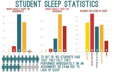 Statistics about sleep schedules for students show many get an insufficient amount of sleep on an average weeknight.