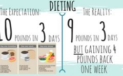 Losing 10 pounds in 3 days?