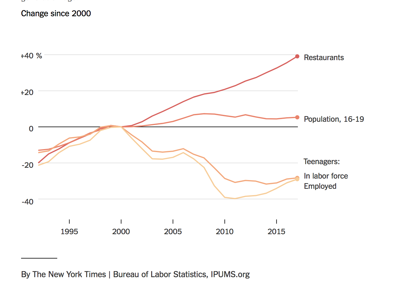 Fast-food jobs are growing nearly twice as fast as employmenmt overall, and teenagers in labor are decreasing.