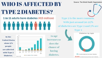 Who is affected by type 2 Diabetes.