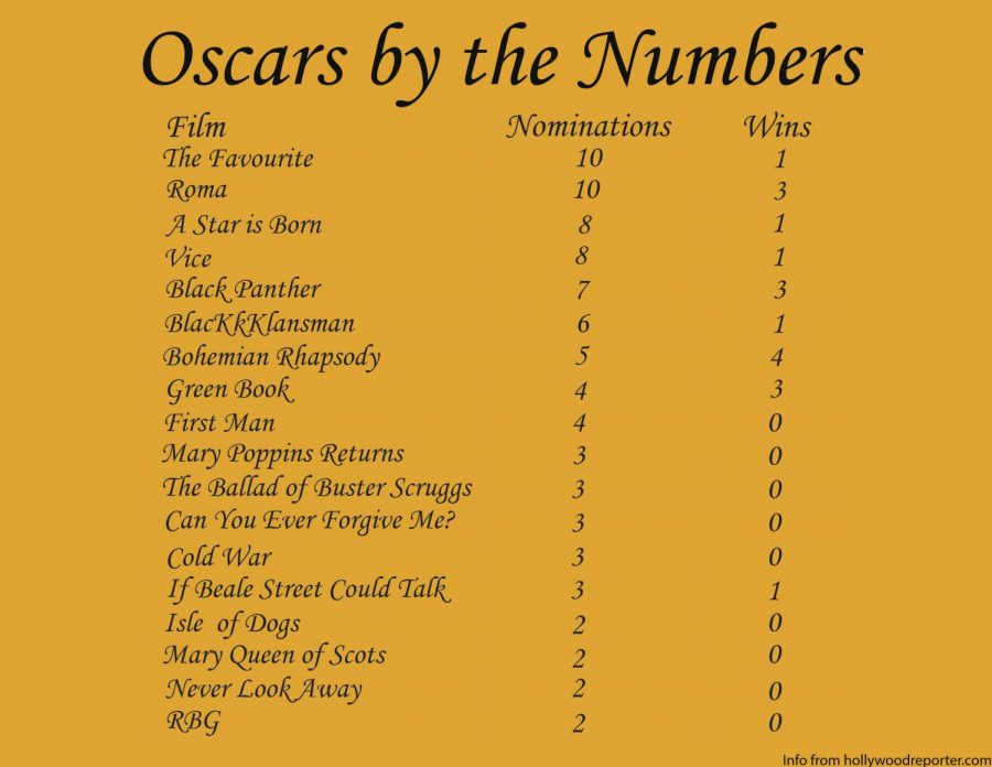 A+rundown+of+all+the+nominations+and+wins+for+this+year%27s+Academy+Awards.
