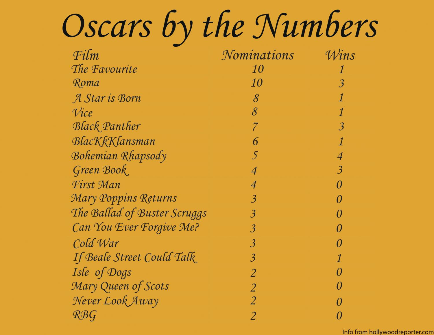A rundown of all the nominations and wins for this year's Academy Awards.