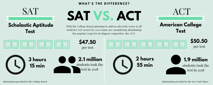 The SAT's new adversity score proves to be more troublesome