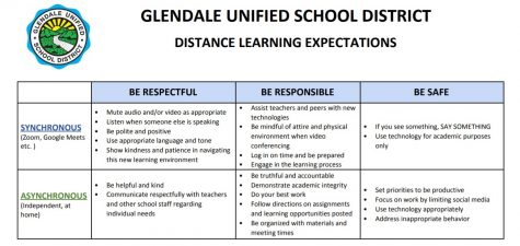 GUSD has established general guidelines for in-meeting and out of meeting behavior it expects from students.