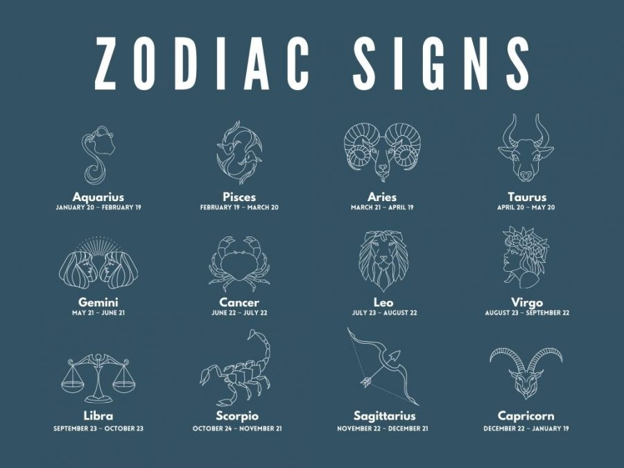 Every+zodiac+sign+has+their+own+domain+in+the+year%3B+these+are+the+signs+and+their+respective+birthdates.+